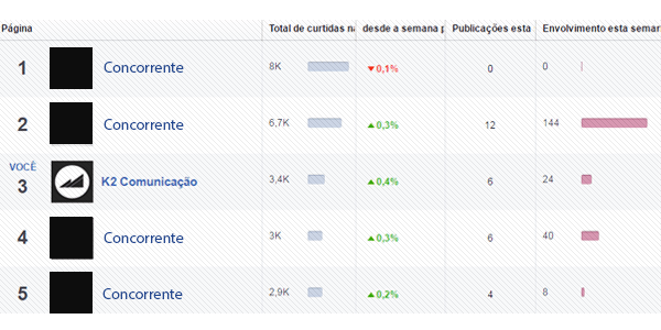 Concorrentes: a análise dos concorrentes é uma das métricas para Facebook