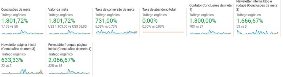 Dados do Google Analytics positivos para um cliente.