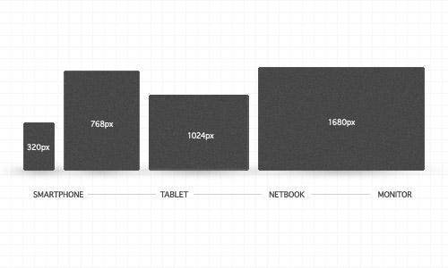 Tamanhos, em pixels, das diferentes telas. Criar site responsivo adapta a página do seu negócio a elas