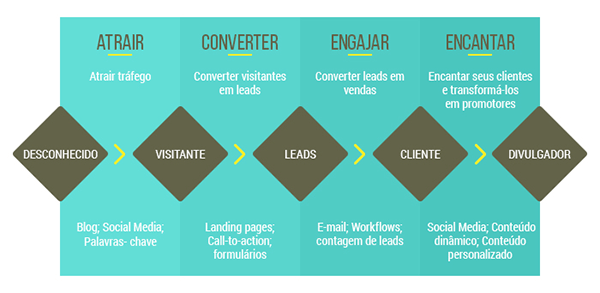 Etapas do Inbound Marketing - atrair, converter, engajar e encantar