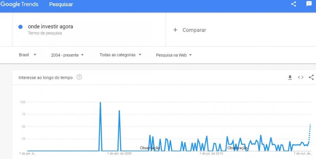 Exemplo de palavra-chave pico de busca - onde investir agora - quando teve H1N1