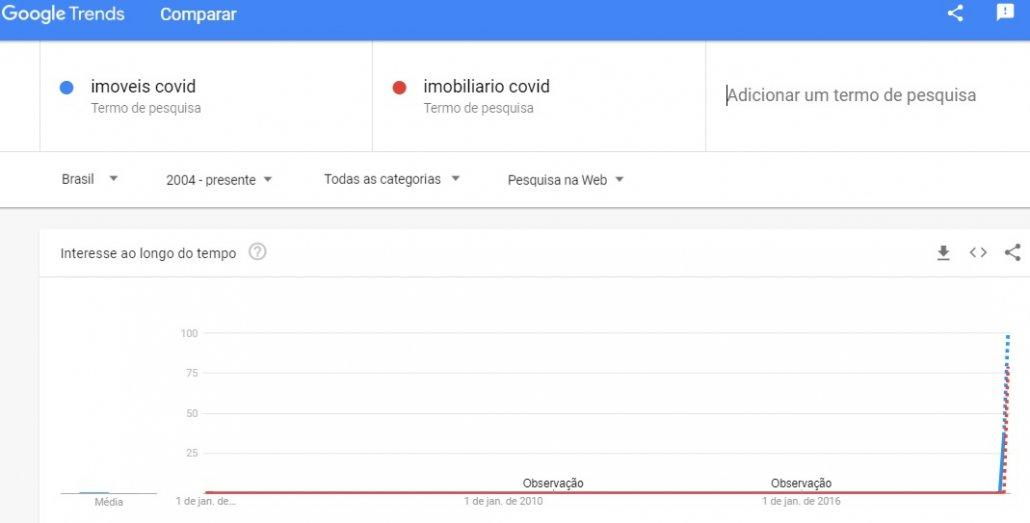 O marketing coronavírus Covid - exemplos de buscas no setor imobiliário