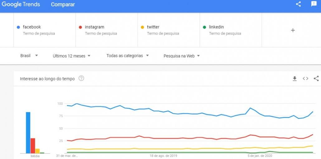 Tendências de buscas por redes sociais mostra importância do marketing coronavírus e resultados.
